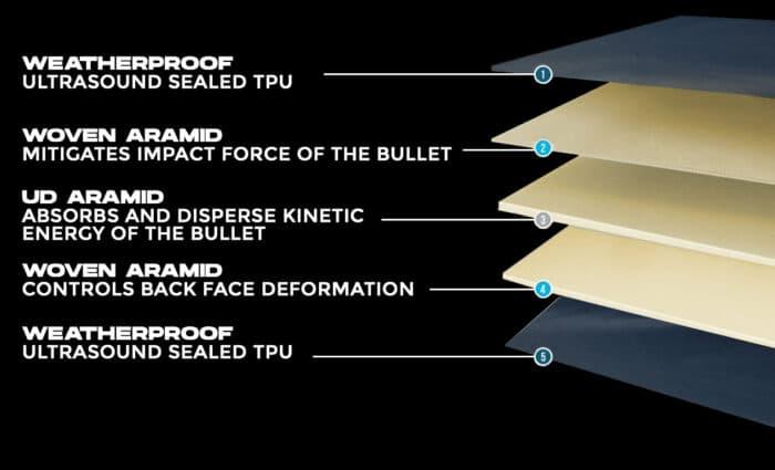 """Body Armor Bulletproof Vest Level 3A """"Livewire"""" Flexcore"""