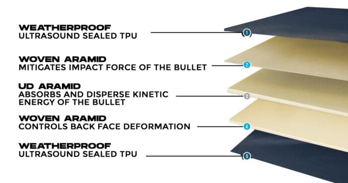 New Aramid Flexcore Ballistic Protection Panels released by Ace Link Armor.